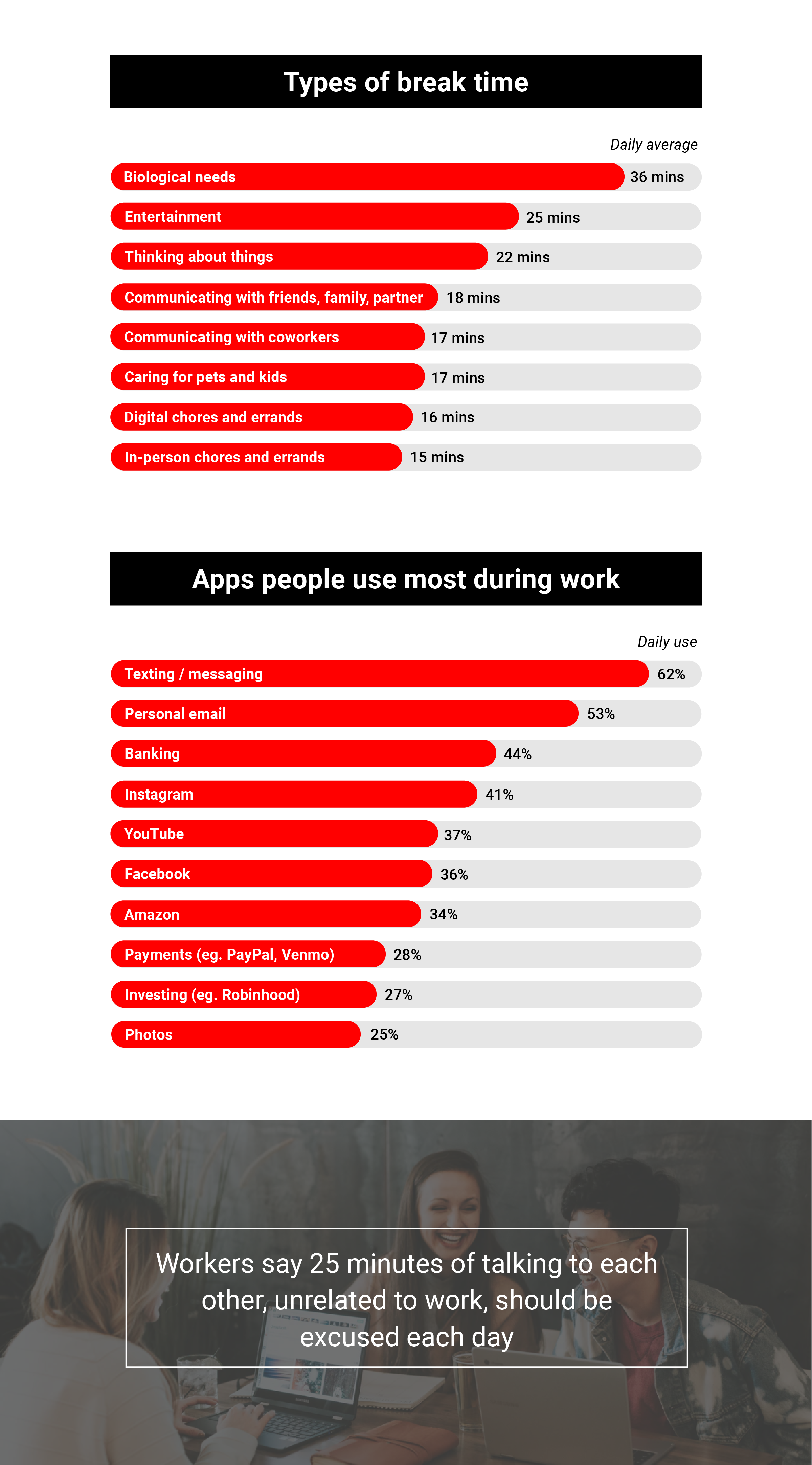 Workplace Distractions Research 2021