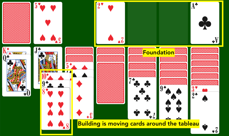Building in the tableau and foundation